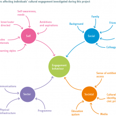 Image for Levels of Engagement